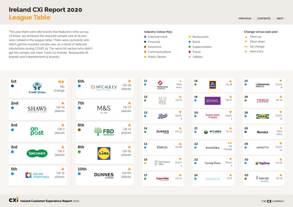 2020 CX Report Table 1