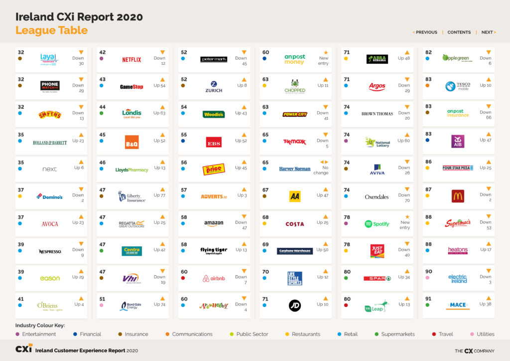 2020 CX Report Table 2
